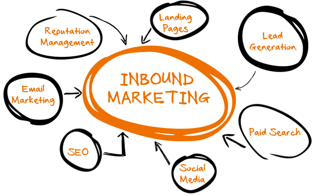 inbound marketing graphic